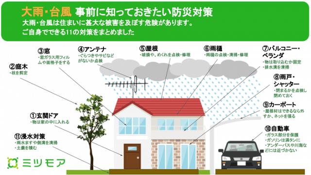 ミツモア、自分でできる大雨・台風対策をまとめサービス強化