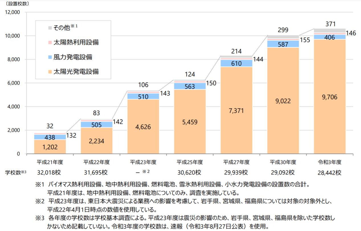 公立学校の34.1%が太陽光発電設置ー文科省調べ