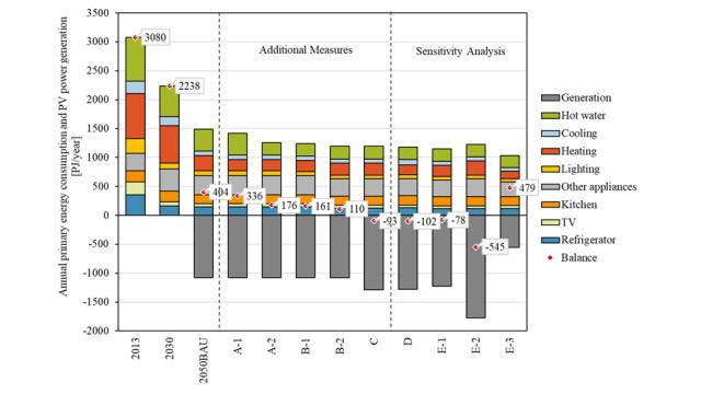 大阪大研究G、2050年の家庭部門エネルギー消費を予測