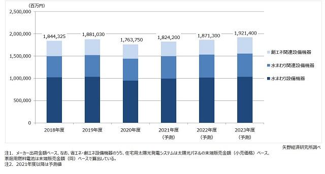 2020年度の住設市場、前年度比6.2%減ー矢野経調べ
