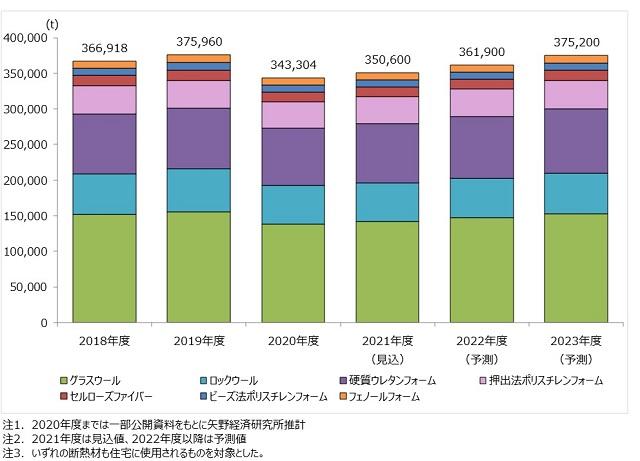 2020年度断熱材市場は前年度比8.7%減 矢野経調べ