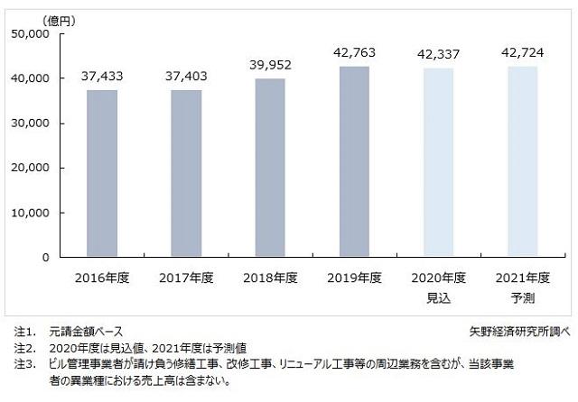 2021年度のビル管理市場、4兆2724億円と予測