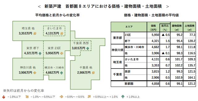 9月首都圏新築戸建て平均4058万円 上昇傾向顕著に