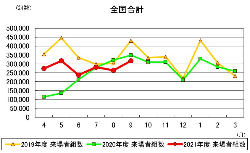 9月の住宅展示場来場者、先月に続き来場減も減少幅は改善