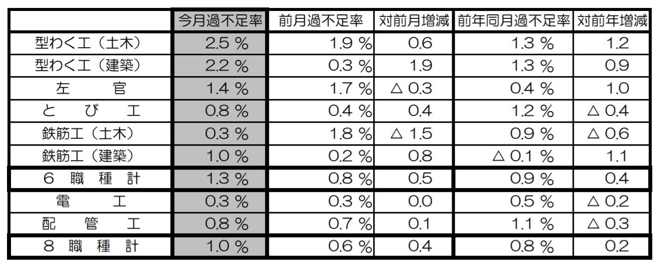 8職種すべてで不足続く 9月建設労働需給 国交省調べ