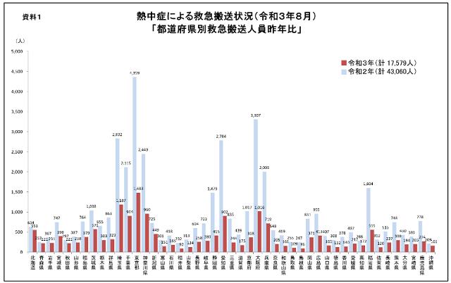今年8月の熱中症による救急搬送者数は1万7579人